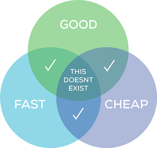 Price vs. quality matrix